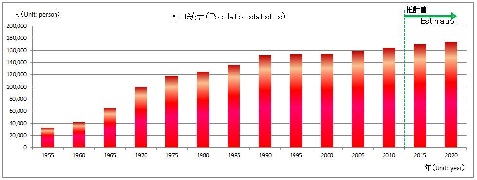 인구 통계